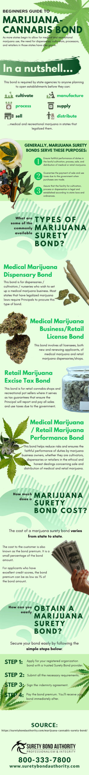 Marijuana-Cannabis Bond