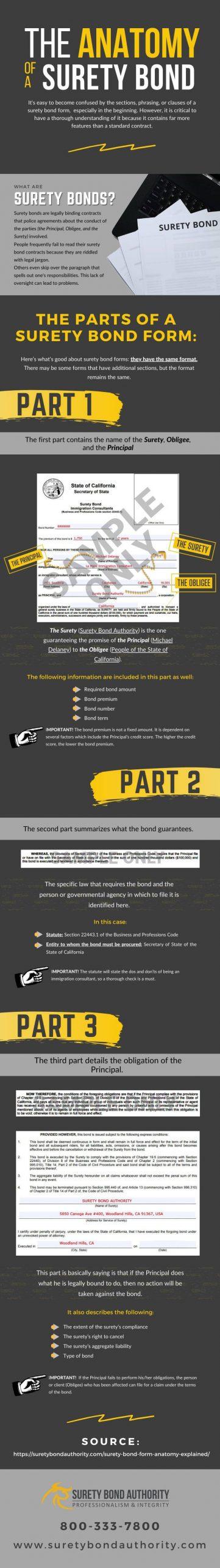Surety Bond Form Anatomy Infographic