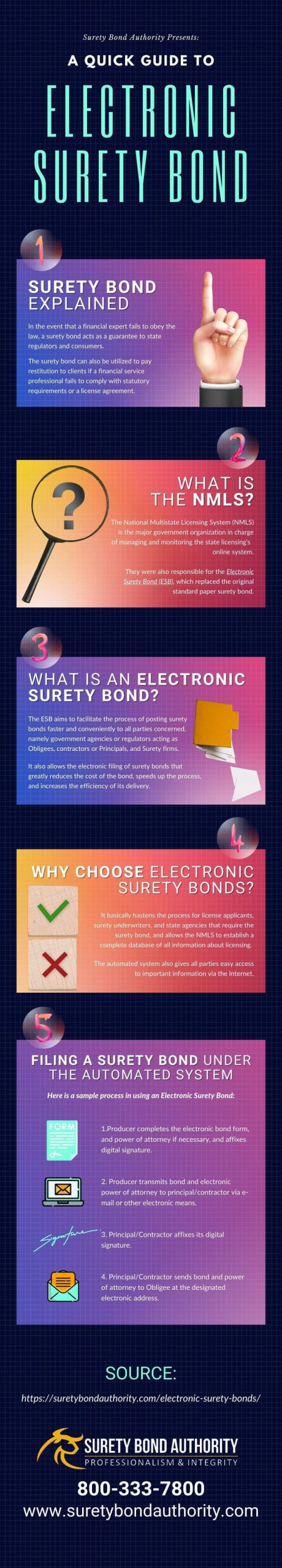 What are Electronic Surety Bonds Infographic