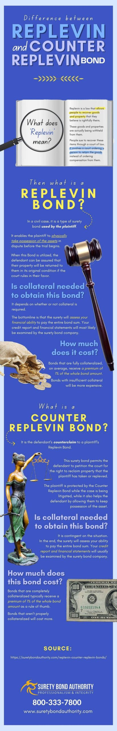 Replevin and Counter Replevin Bond Infographic